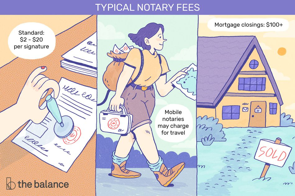 "Image shows three panels: a notary stamping a document; a woman walking with a backpack full of envelopes; and the third shows a home that's been sold. Text reads: ""Typical notary fees: standard: $2-$20 per signature; mobile notaries may charge for travel; mortgage closings: $100+"""