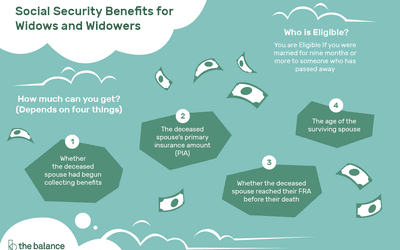 How the Social Security Benefits Calculation Works