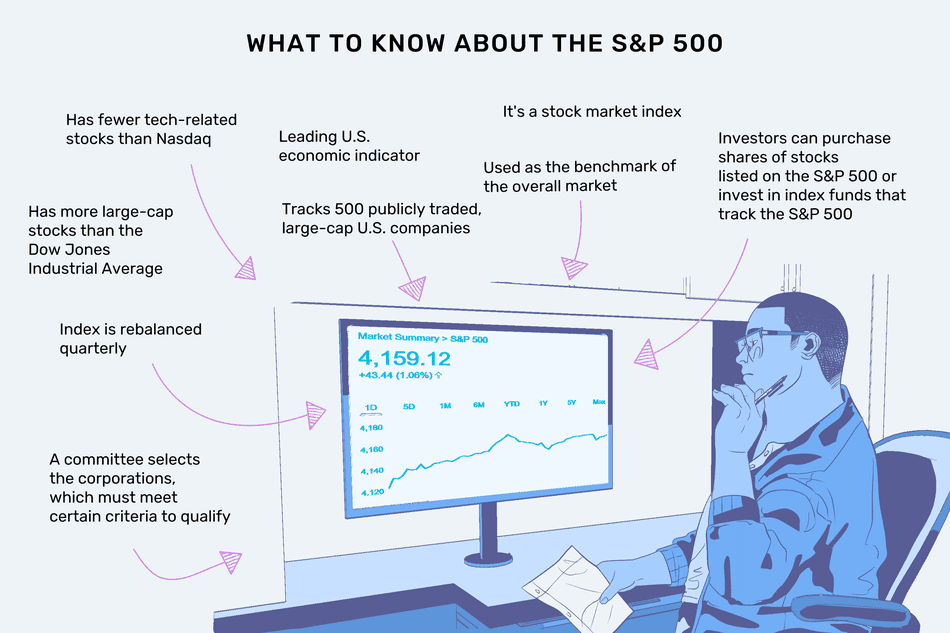 """This illustration describes what to know about the S&P 500, including """"Has fewer tech-related stocks than Nasdaq,"""" """"Has more large-cap stocks than the Dow Jones Industrial Average,"""" """"Index is rebalanced quarterly,"""" """"A committee selects the corporations, which must meet certain criteria to qualify,"""" """"Leading U.S. economic indicator,"""" """"Tracks 500 publicly traded, large-cap U.S. companies,"""" """"It's a stock market index,"""" """"Used as the benchmark of the overall market,"""" and """"Investors can purchase shares of stocks listed on the S&P 500 or invest in index funds that track the S&P 500."""""""