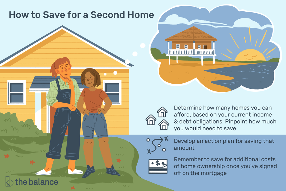 """Image shows a female couple standing in front of a small home, with a thought bubble showing a home on the beach near a sunset. Text reads: """"How to save for a second home: Determine how many homes you can afford, based on your current income and debt obligations. Pinpoint how much you would need to save. Develop an action plan for saving that amount. Remember to save for additional costs of home ownership once you've signed off on the mortgage"""""""