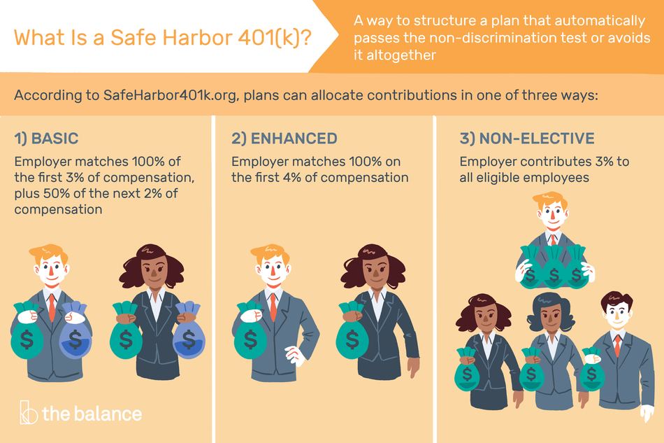 What Is a Safe Harbor 401(k)?