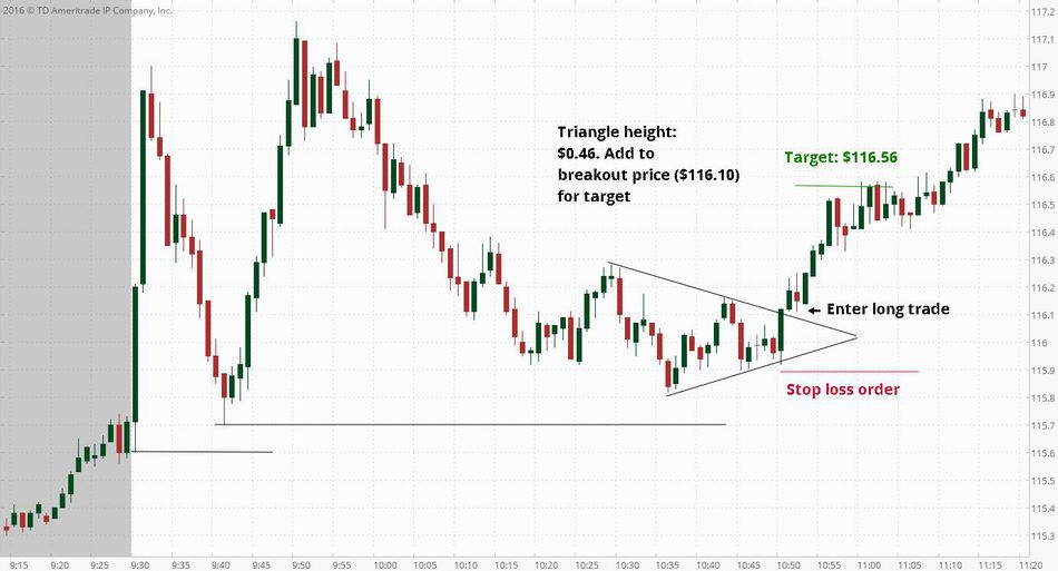 How to Trade Stock Options for Beginners - Options Trading Tutorial