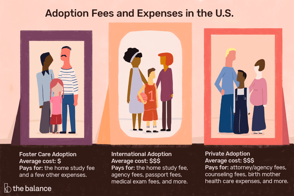 Comparsion of the cost of foster care, international adoption, and private adoption.
