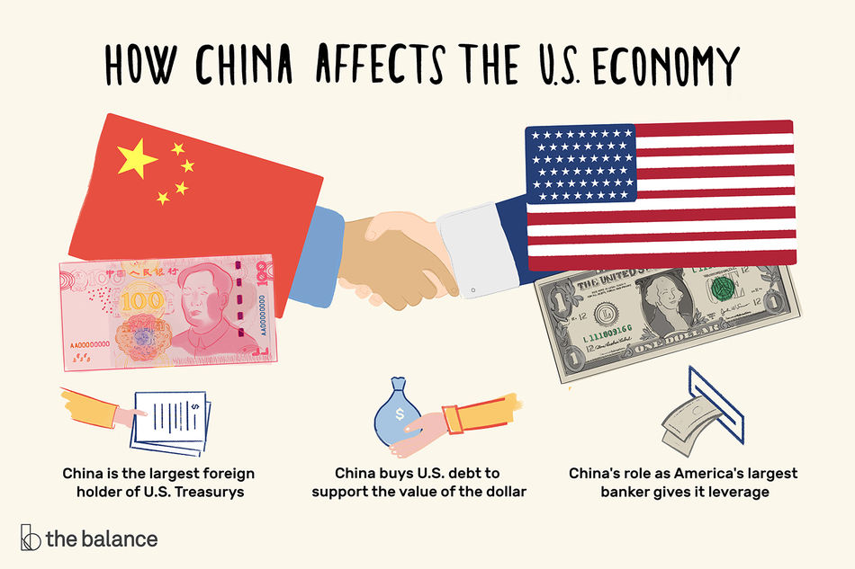 "Text reads: ""How china affects the U.S. economy: China is the largest foreign holder of the U.S. treasurys, china buys U.S. Debt to support the value of the dollar, China's role as america's largest banker gives it leverage"""