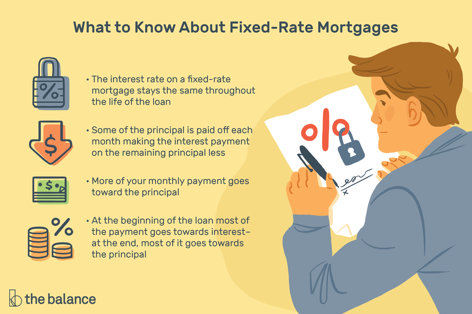 ".Image shows a man looking over a document and signing it. Text reads: ""What to know about fixed-rate mortgages: The interest rate on a fixed-rate mortgage stays the same throughout the life of the loan. Some of the principle is paid off each month making the interest payment on the remaining principle less. More of your monthly payment goes toward the principle. At the beginning of the loan most of the payment goes towards interest - at the end, most of it goes towards the principle."""