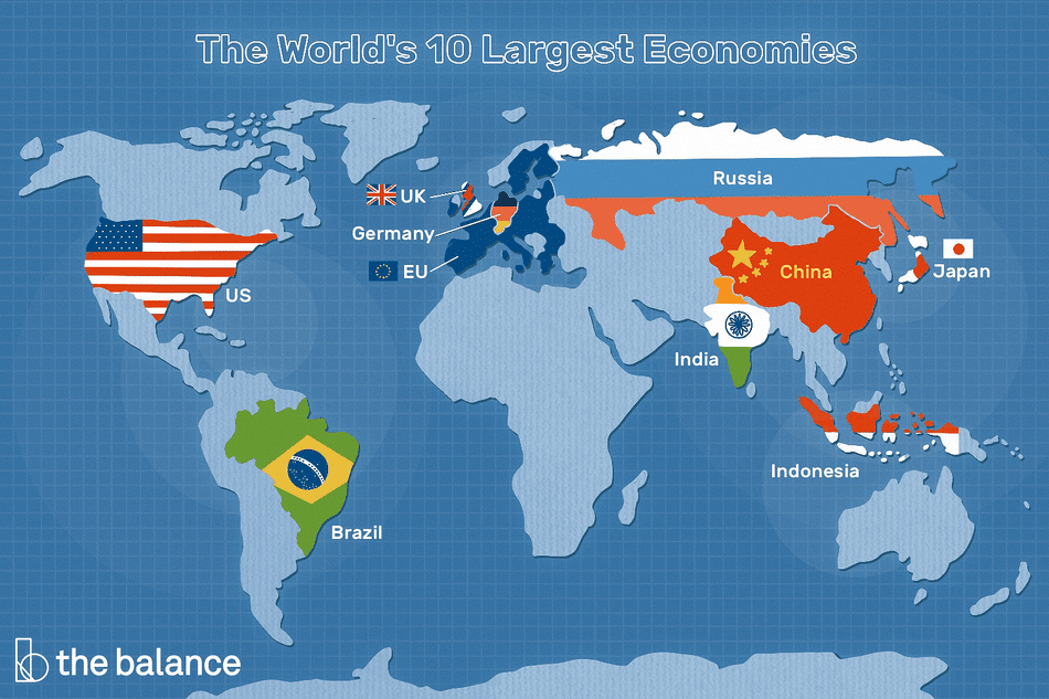 """This illustration describes the World's 10 Largest Economies including """"US,"""" """"Brazil,"""" """"UK,"""" """"Germany,"""" """"EU,"""" """"Russia,"""" """"China,"""" """"India,"""" """"Indonesia,"""" and """"Japan"""