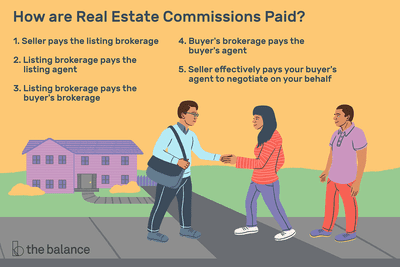 How To Negotiate Real Estate Commissions
