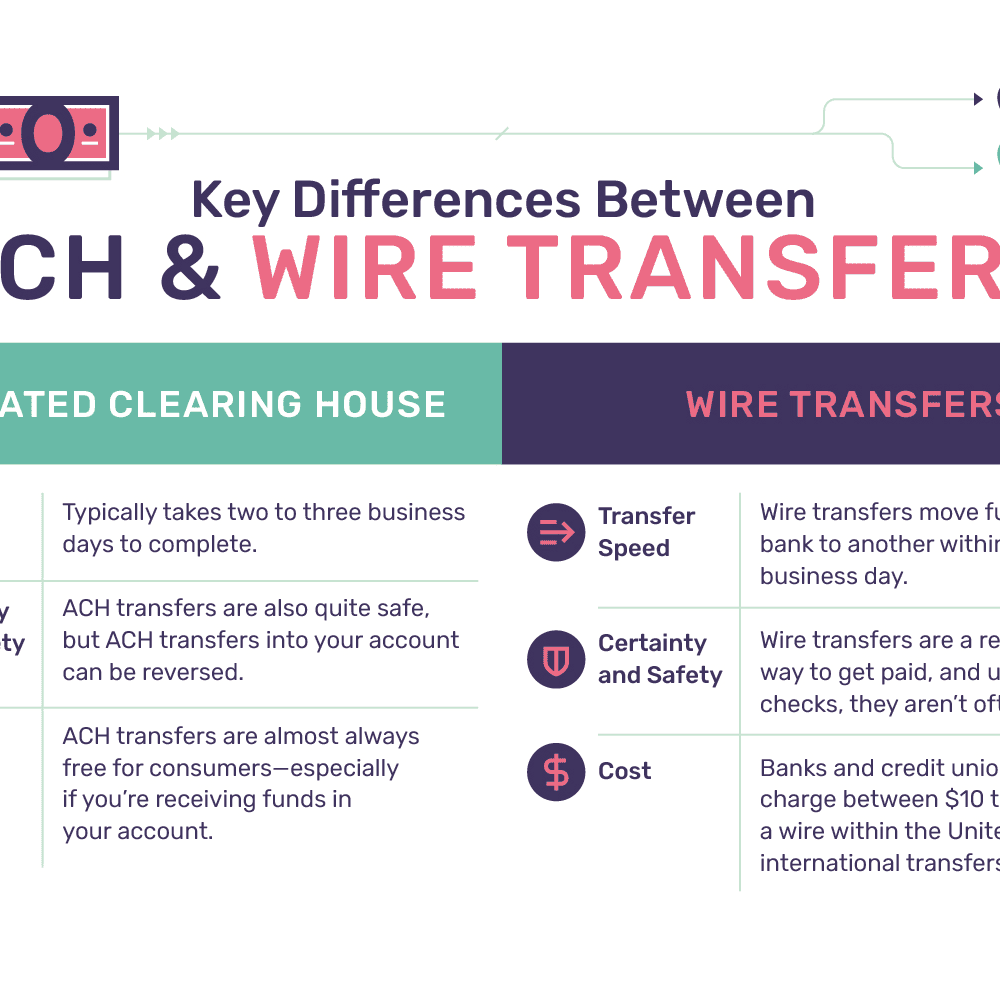 Admirable Key Differences Between Ach And Wire Transfers Wiring Cloud Toolfoxcilixyz