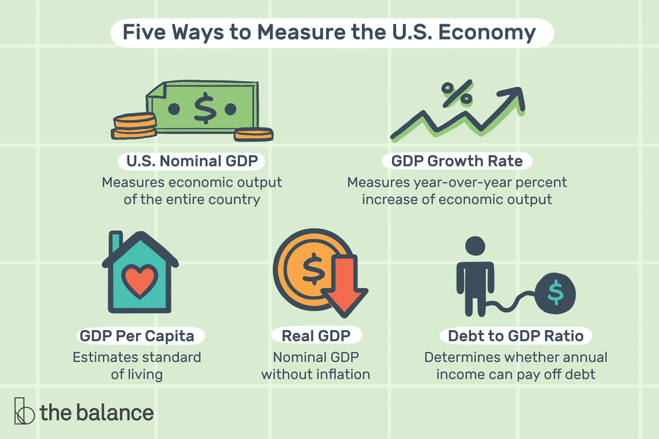 "Title reads: ""Five ways to measure the U.S. economy""Image shows 5 icons with corresponding captions. The icons are a dollar bill and a few coins, a percentage sign over an zig-zagging, increasing arrow, a small house with a heart in it, a coin with a red arrow pointing downward, and a person with a ball and chain attached at the ankle and the ball has a dollar sign on it. The following captions are in the order of the icons just listed and correspond to them: ""U.S. Nominal GDP: Measures economic output of the entire country. GDP Growth Rate: Measures year-over-year percent increase of economic output. GDP Per Capita: Estimates standard of living. Real GDP: Nominal GDP without inflation. Debt to GDP Ration: Determines whether annual income can pay off debt"""