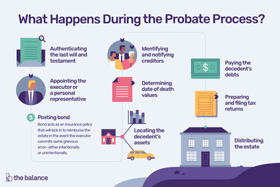 What Happens During Probate A Step By Step Guide