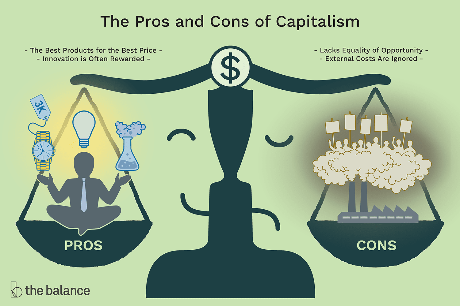 Free Market For Education Economists >> Capitalism Definition Characteristics Pros Cons