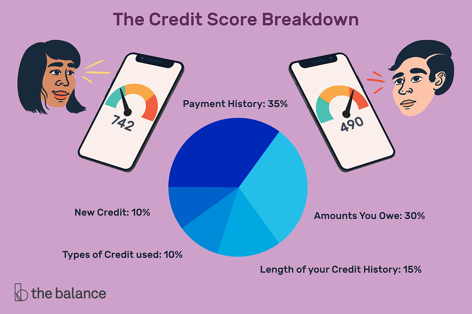 Image shows two floating heads, one male one female. Next to the heads are iphones displaying credit scores. The woman's credit score is 742, and the man's is 490. Text up top reads: