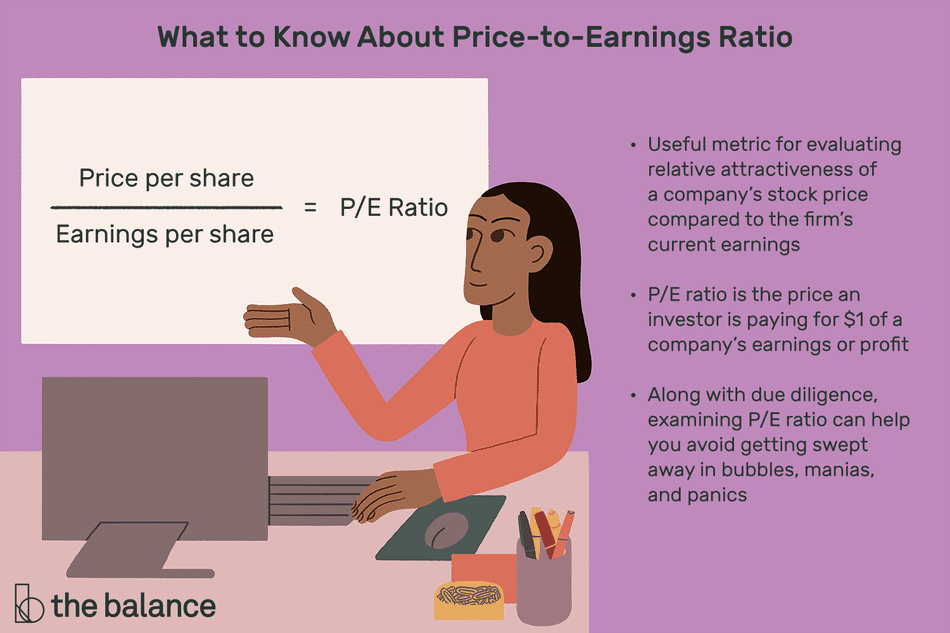 Image shows a woman at a computer and gesturing to the price to earnings ratio equation. Text reads: