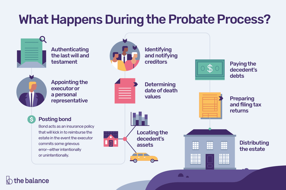 A detailed infographic of the steps in the Probate Process in Edmonton, Alberta