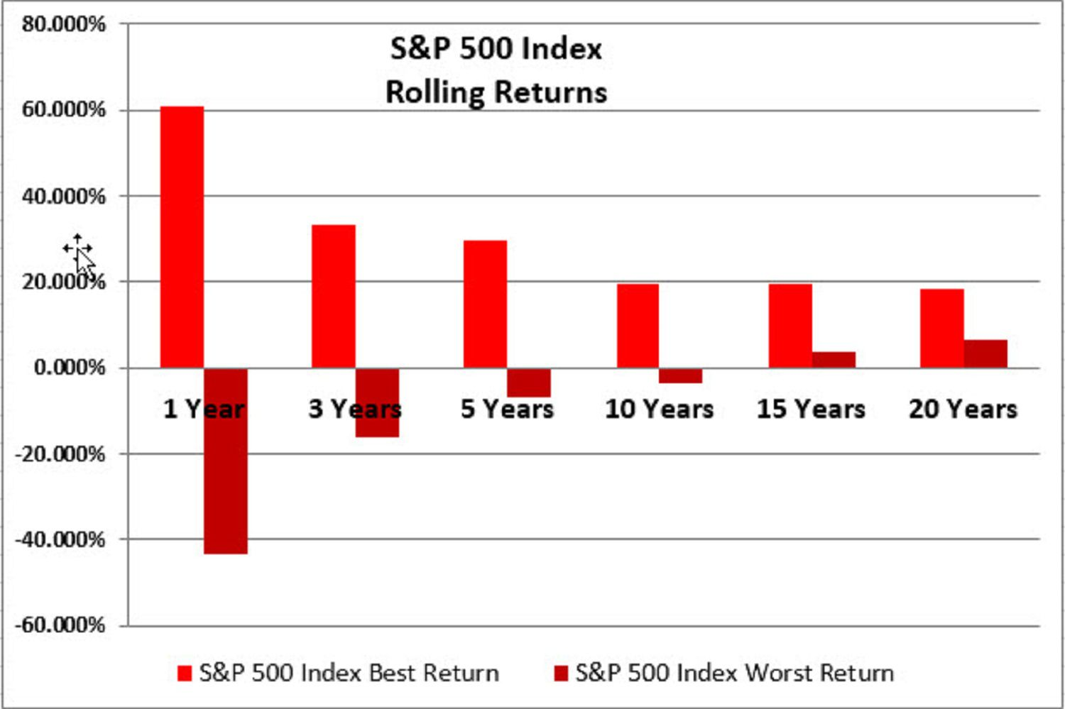 Here Are the Best And Worst Rolling Index Returns 1973-2016