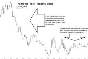 Dollar index monthly chart