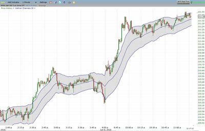 How to Day-Trade With Keltner Channels