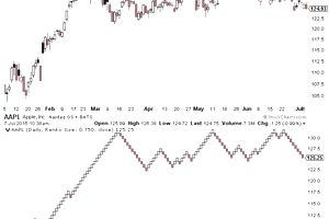 Using Renko Charts in Your Trading