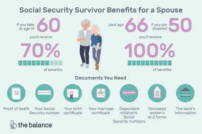 Married? Here's How Social Security Survivor Benefits for a Spouse