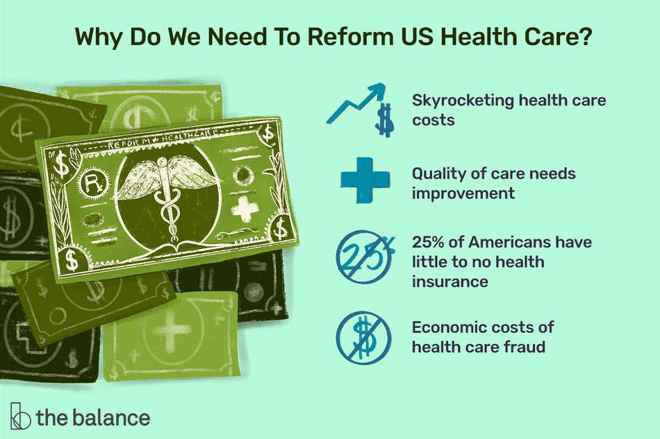 why do we need to reform US health care? skyrocketing health care costs, quality of care needs improvement, 24% of americans have little to know health insurance, and economic costs of health care fraud