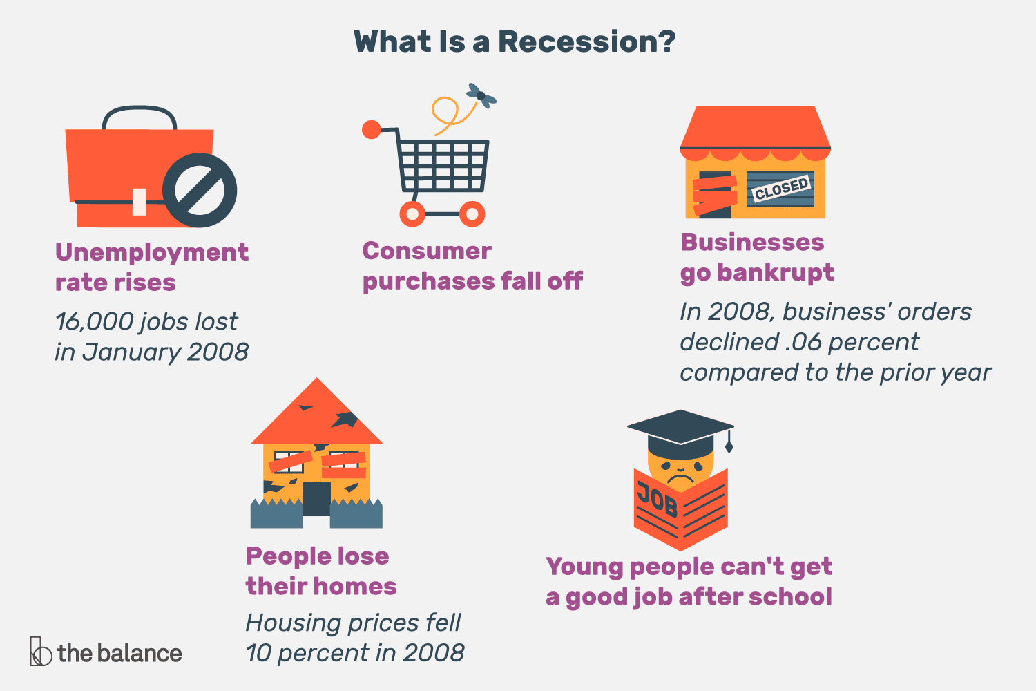 Recession: Definition, Meaning, Examples, Impact, Benefits