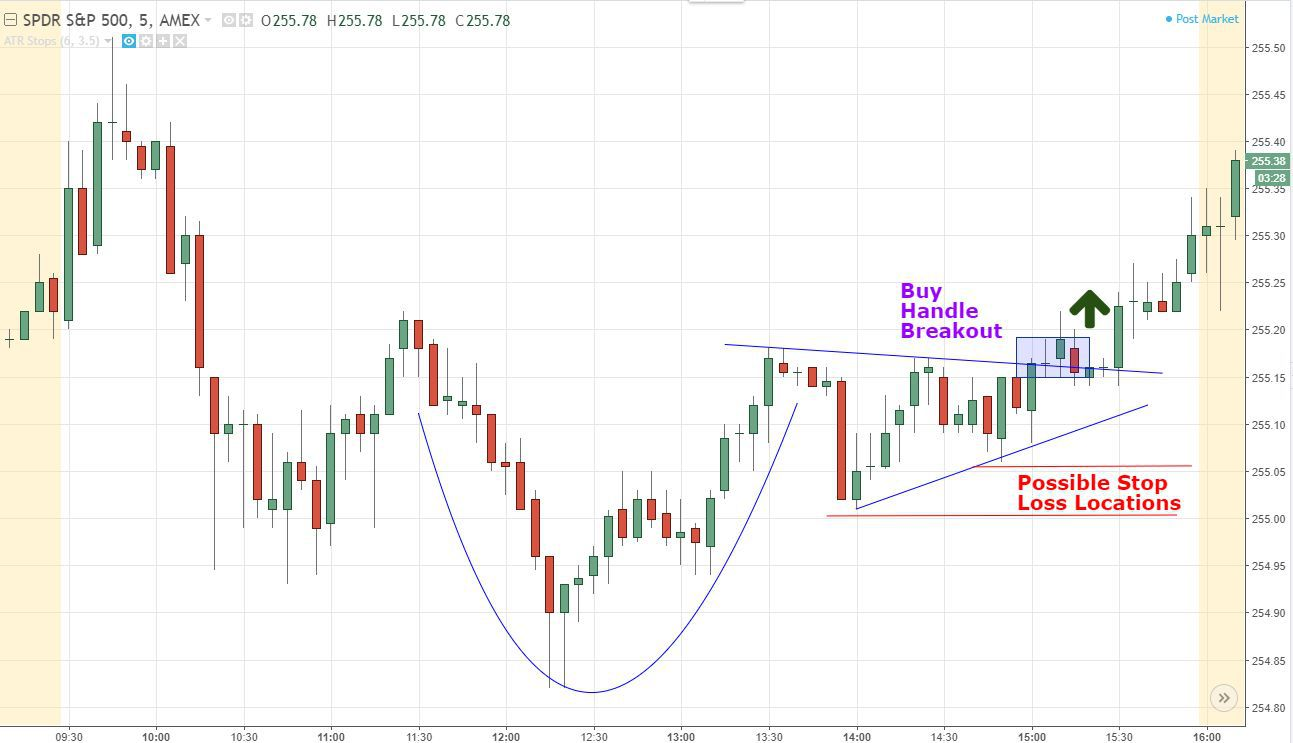 Cup and Handle With Buy Point and Stop Loss Locations