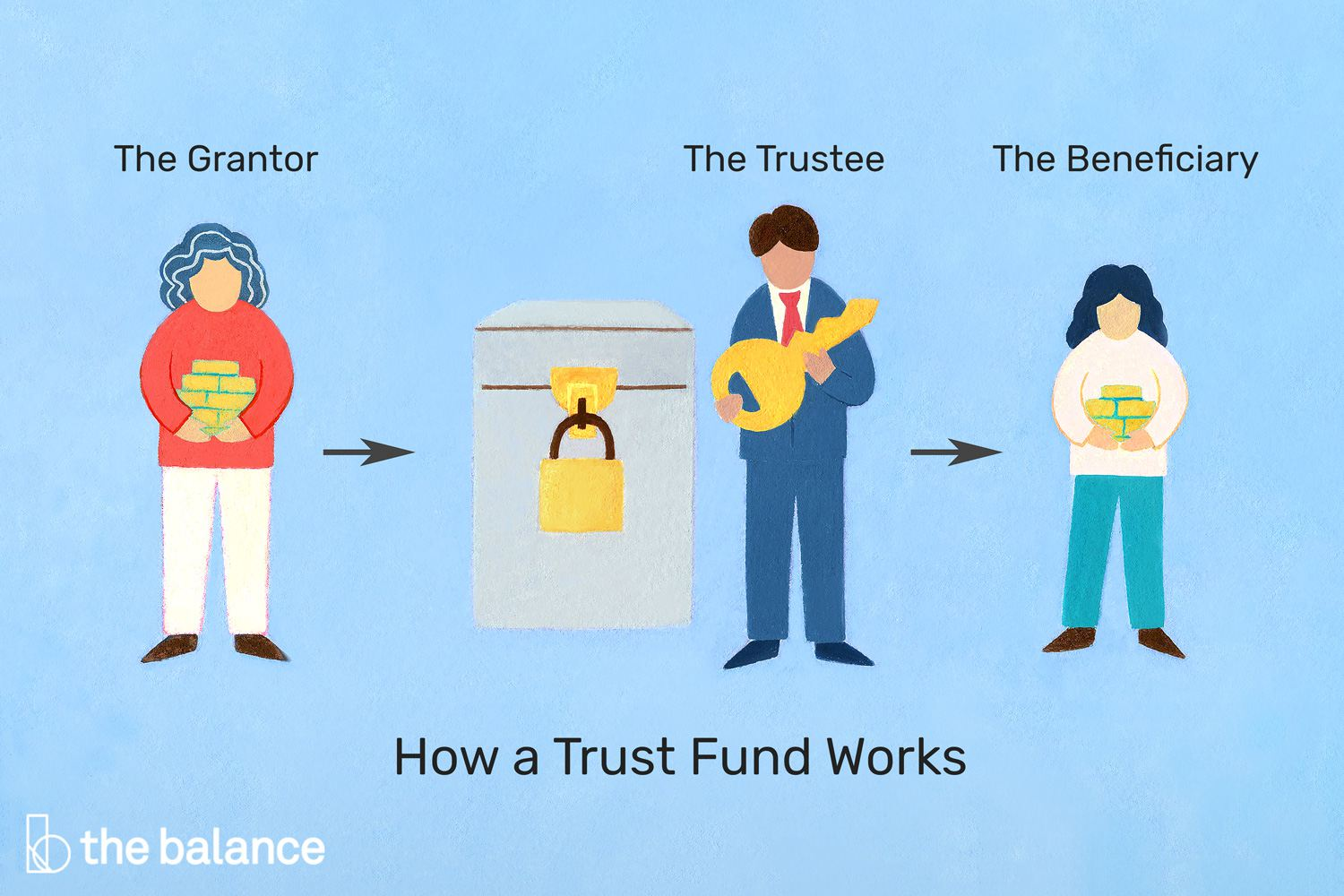 what is a trust fund and what are the benefits of one?