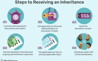 find out how long it will take for you to get your inheritance