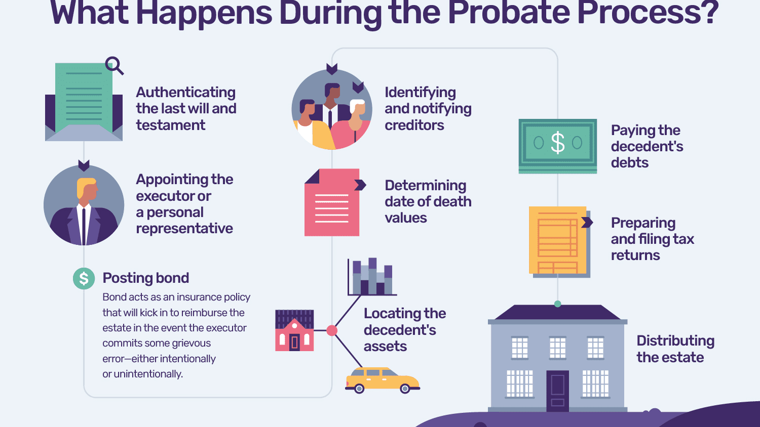 A Step-by-Step Guide onWhat Happens During Probate