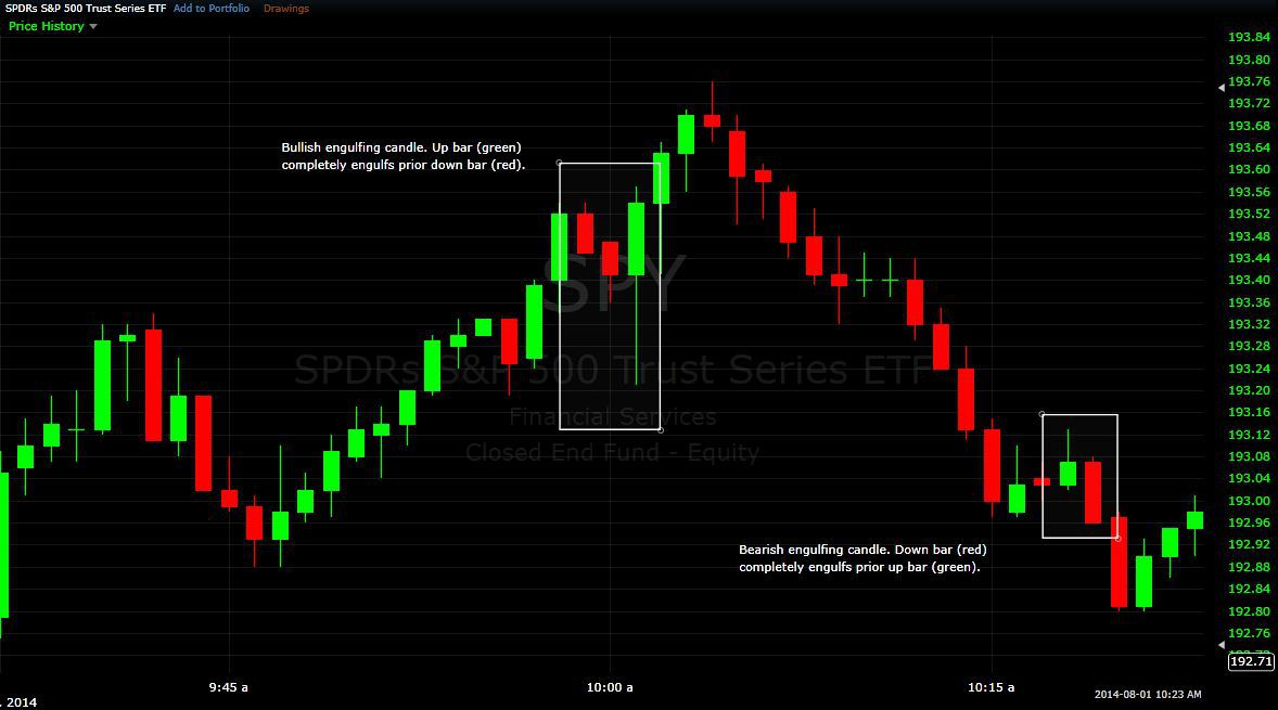 The Engulfing Candle Day Trading Strategy