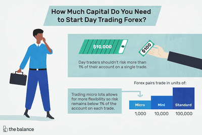 Illustration about starting day trading forex