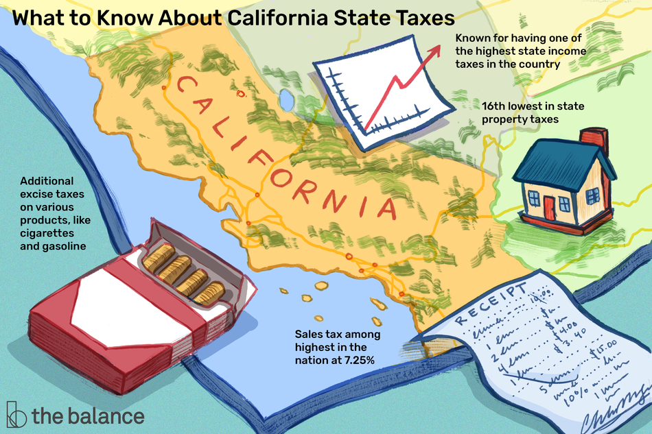 Image shows a U.S. map zoomed into the corner where California is. On the map is a small home, a carton of cigarettes, a receipt, and a small graph. Text reads: What to know about california state taxes: Known for having one of the highest state income taxes in the country. 16th lowest in state property taxes. Sales tax among highest in the nation at 7.25%. Additional excise taxes on various products, like cigarettes and gasoline.""