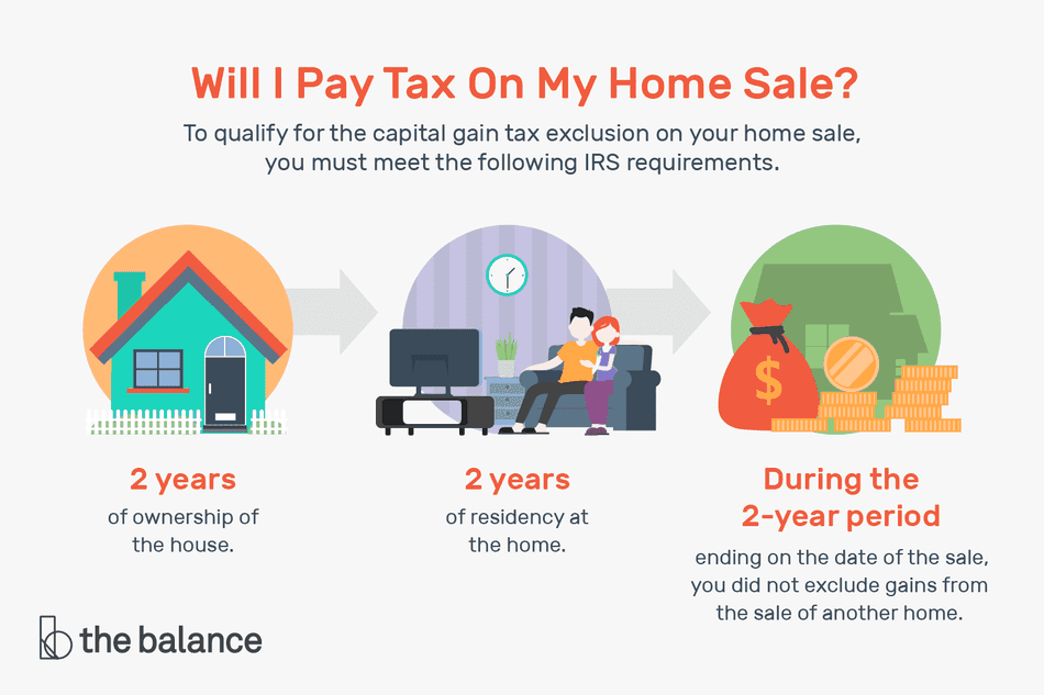 will i pay tax on my home sale?