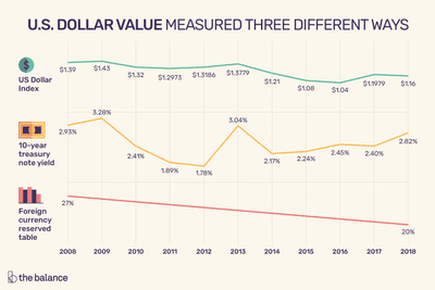 Us Dollar Value Measured Three Diffe Ways