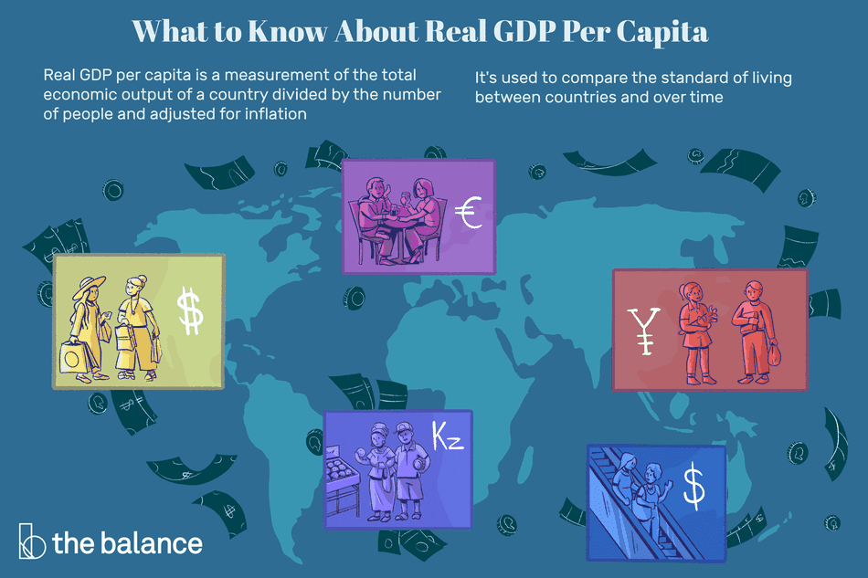 What to Know About GDP Per Capita Real GDP per capita is a measurement of the total economic output of a country divided by the number of people and adjusted for inflation It's used to compare the standard of living between countries and over time