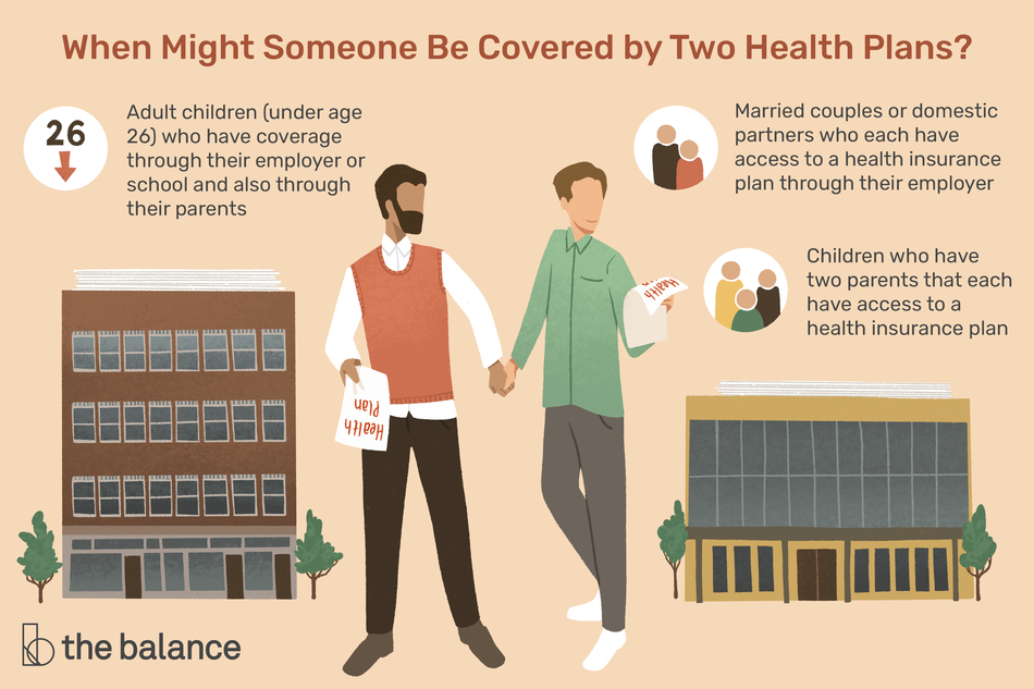 This illustration shows when someone might be covered by two health plans including adult children who are under age 26 and may have coverage through their parents and their employer or school, married couples or domestic partners who each have access to a health insurance plan through their employer, and children who have two parents that each have access to a health insurance plan.