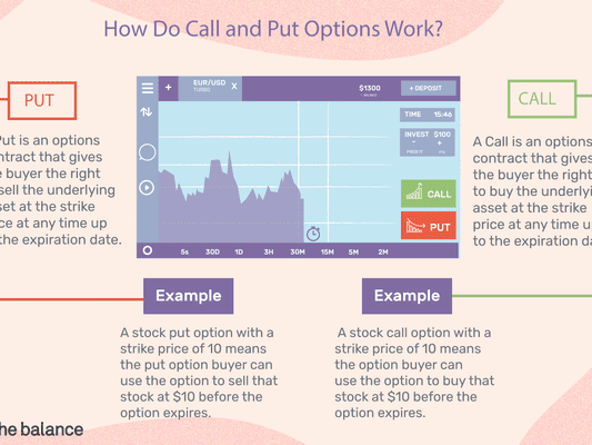 how do call and put options work?