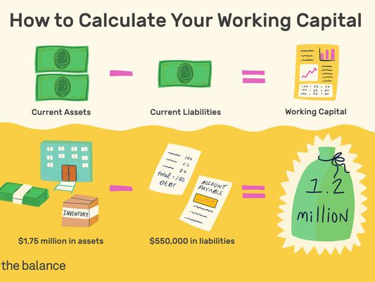 "Image shows icons that represent this equation: ""current assets - current liabilities = working capital. $1.75 million in assets - $550,000 in liabilities = $1.2 million."" Title reads: ""How to calculate your working capital"""