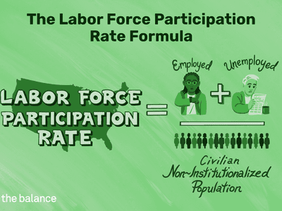 Illustration of the labor force participation rate formula, as found in article