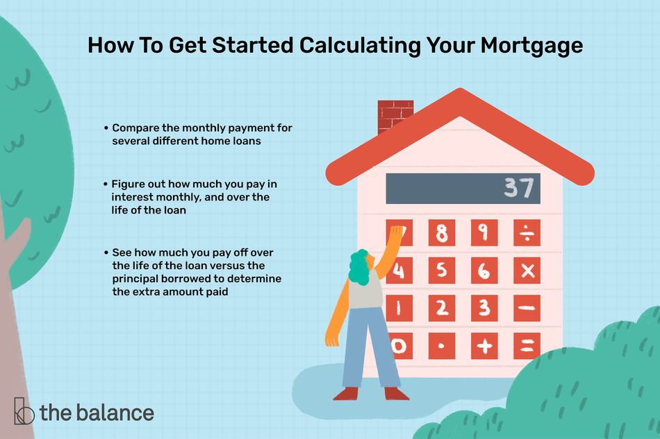 how to get started calculating your mortgage: Compare the monthly payment for several different home loans. Figure out how much you pay in interest monthly, and over the life of loan. See how much you pay off over the life of the loan versus the principal borrowed to determine the extra amount paid