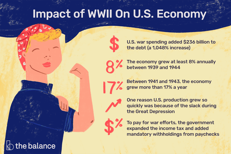 Impact of WWII On U.S. Economy: U.S. war spending added $236 billion to the debt (a 1,048% increase) The economy grew at least 8% annually between 1939 and 1944 Between 1941 and 1943, the economy grew more than 17% a year One reason U.S. production grew so quickly was because of the slack during the Great Depression To pay for war efforts, the government expanded the income tax and added mandatory withholdings from paychecks