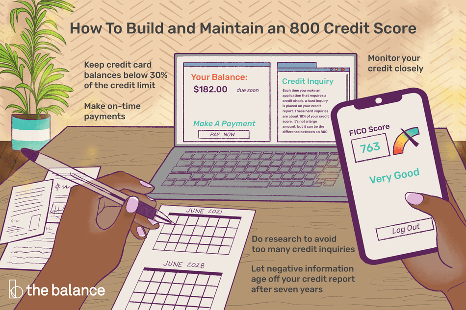 how to build and maintain an 800 credit score: keep credit card balances below 30% of the credit limit, make on-time payments, monitor your credit closely, do research to avoid too many credit inquiries, let negative information fall off your credit report after seven years
