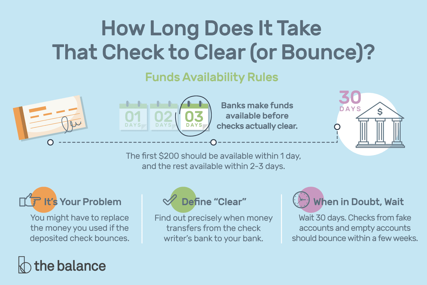 How Long Does It Take For A Check To Clear