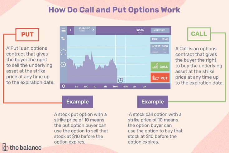 Stock option put and call