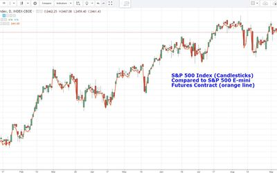 Trading Stock Inde Using Futures And Options Markets