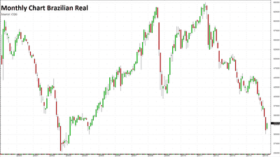 Monthly Chart Brazilian Real