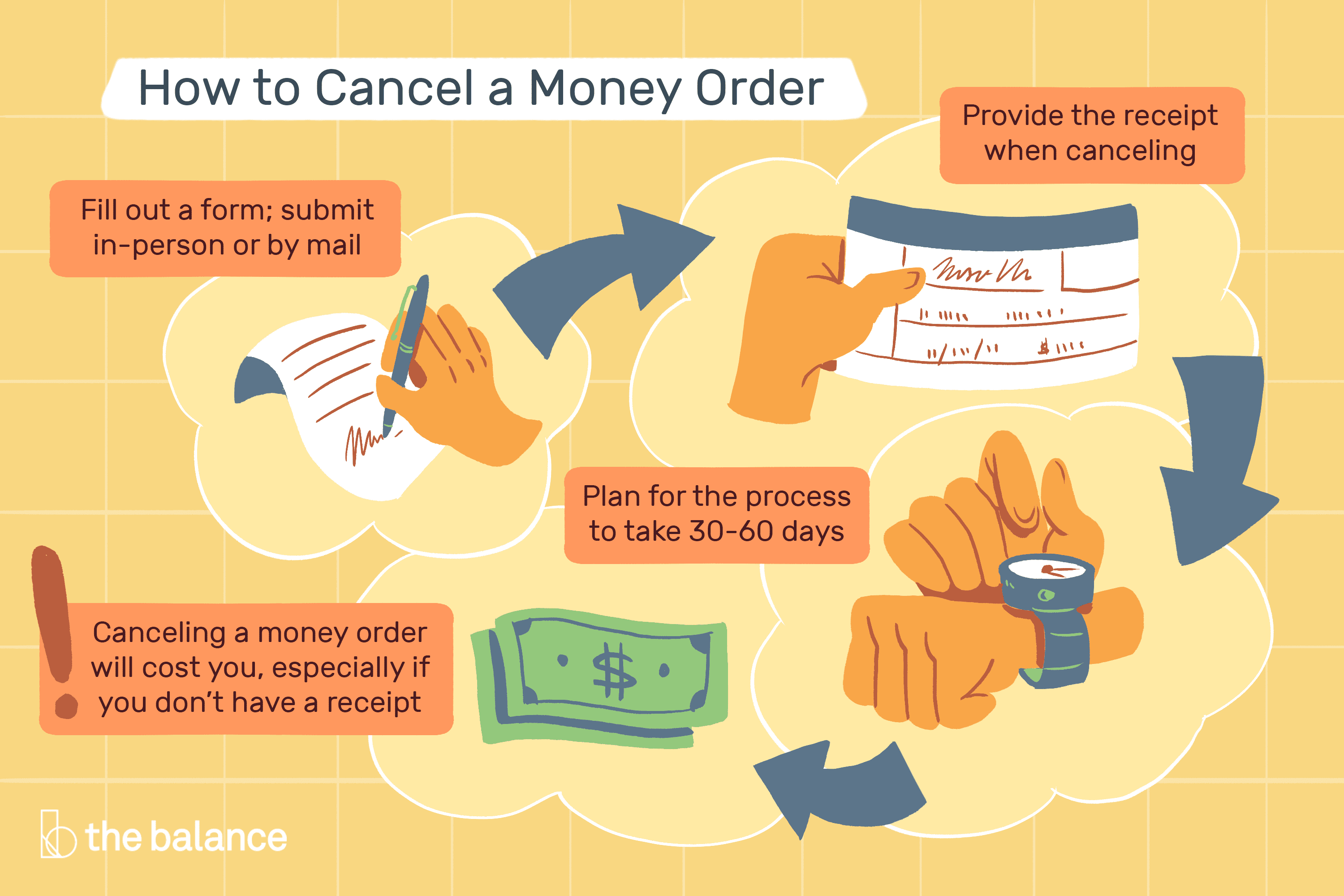 How To Cancel Or Replace Money Orders Fees And More