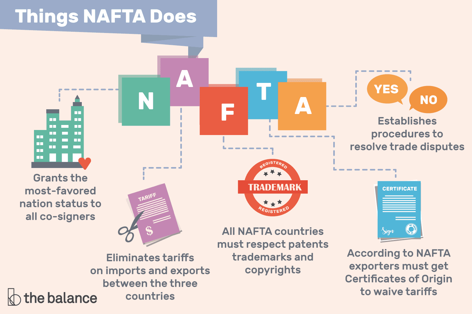 Nafta Definition What It Does Why Its Important