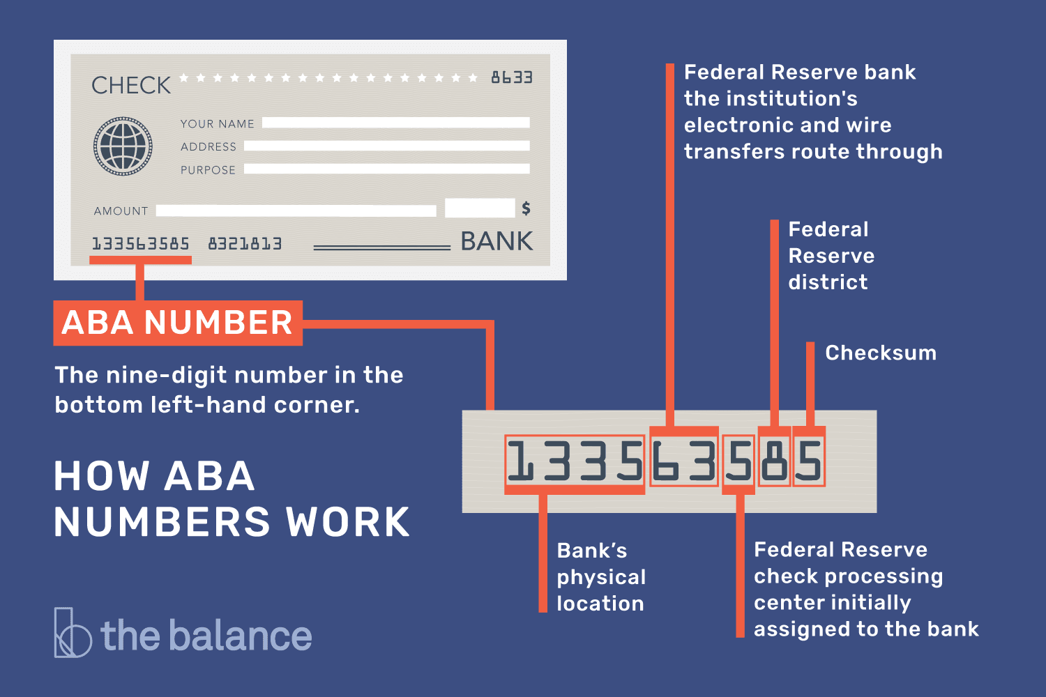 aba numbers: where to find them and how they work