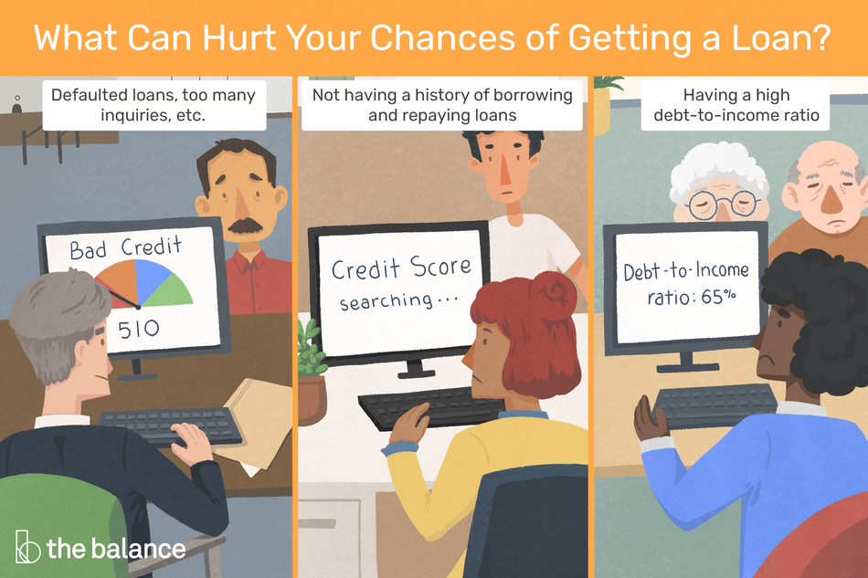 "Image shows three scenarios where applicants are getting denies for loans. The first shows a man getting rejected for a loan for bad credit. The next shows a younger man getting denied for no credit history. The last shows an older couple with a low debt-to-income ratio. Text reads: ""What can hurt your chances of getting a loan? Defaulted loans, too many inquiries, etc. Not having a history of borrowing and repaying loans, Having a high debt-to-income ratio."""